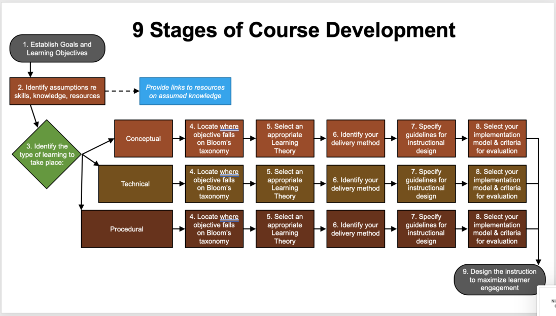Flowchart showing nine stages of course development