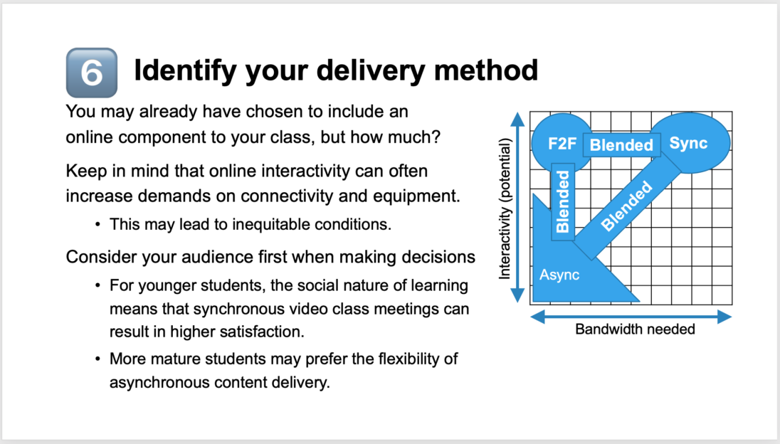 PowerPoint slide discussing online delivery methods