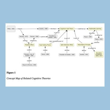 A concept map of related cognitive theories