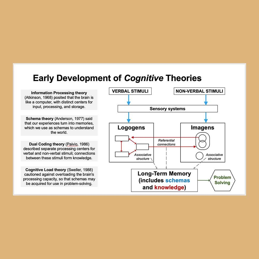 A flowchart showing the development of Cognitive learning theories