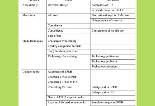 Table of codes derived from qualitative interviews.